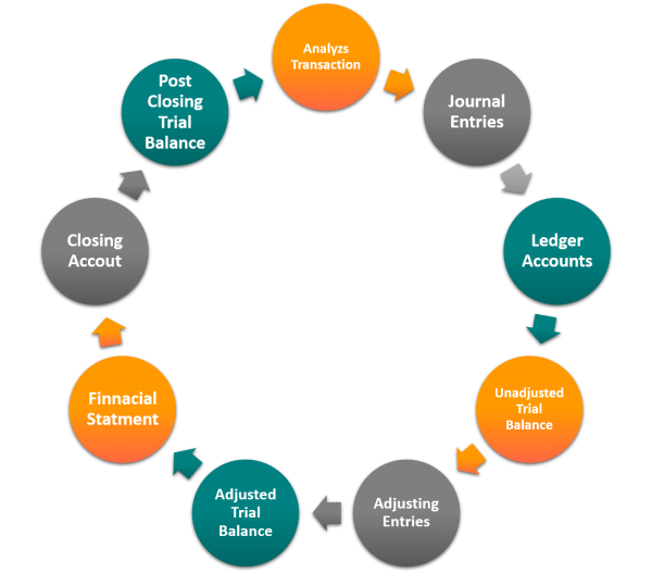 Accounting and Coorpoerate Tax Cycle
